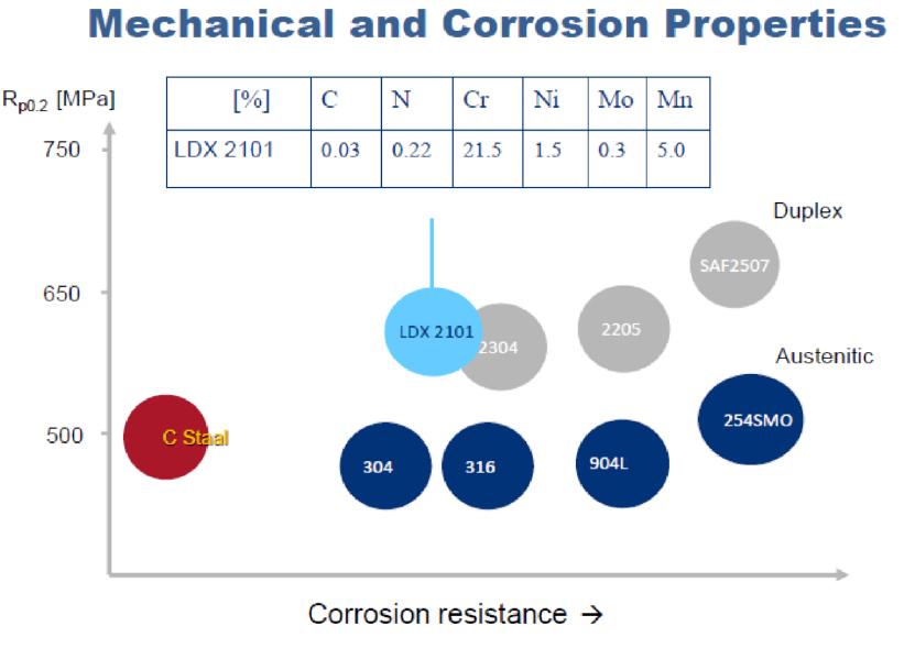 Mechanical and Corrosion Properties